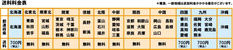 送料表2017